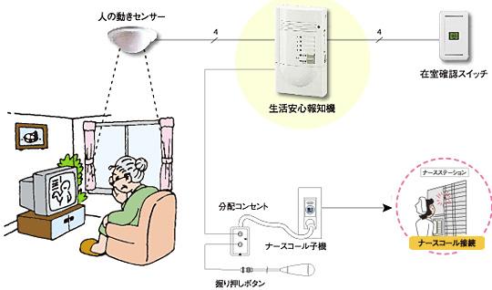 人の動きセンサー