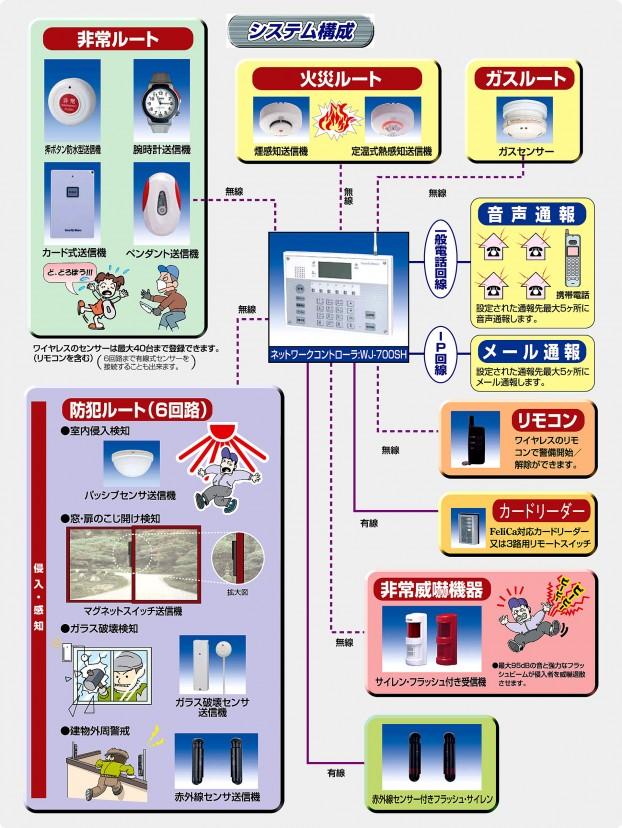 防犯システム機器構成例